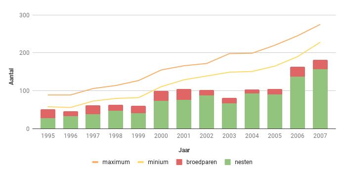 Figuur 12. Aantalsverloop van het aantal broedparen van de Buizerd in Zeeland in de periode 1995-2007.