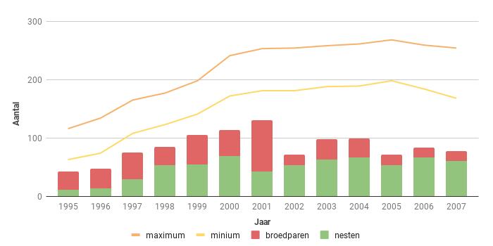 Figuur 11. Aantalsverloop van het aantal broedparen van de Sperwer in Zeeland in de periode 1995-2007.