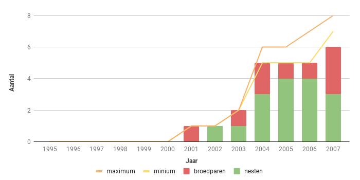 Figuur 16. Aantalsverloop van het aantal broedparen van de Slechtvalk in Zeeland in de periode 1995-2007.