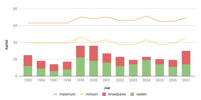 Figuur 15. Aantalsverloop van het aantal broedparen van de Boomvalk in Zeeland in de periode 1995-2007.