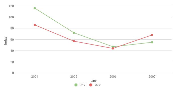 Figuur 2. Trend van het aantal Hazen Lepus europaeus langs een polderroute in Midden en in Oost Zeeuws-Vlaanderen in de periode 2004-2007.