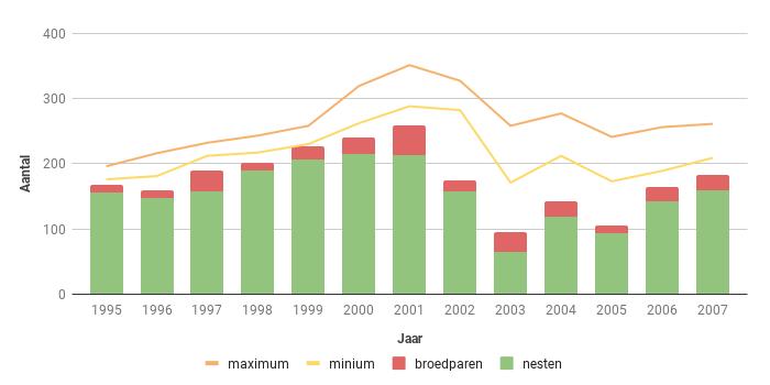 Figuur 8. Aantalsverloop van het aantal broedparen van de Bruine Kiekendief in Zeeland in de periode 1995-2007.