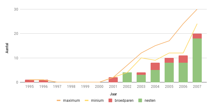 Figuur 10. Aantalsverloop van het aantal broedparen van de Havik in Zeeland in de periode 1995-2007