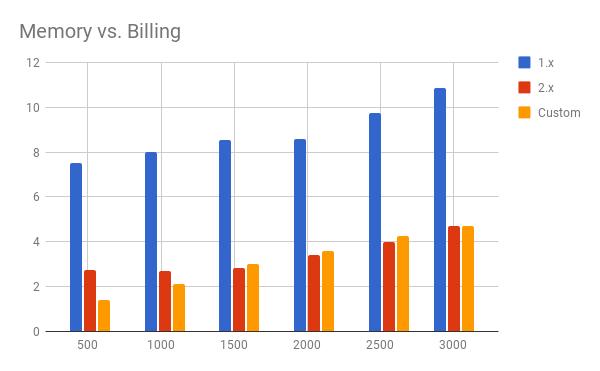 aws-billing