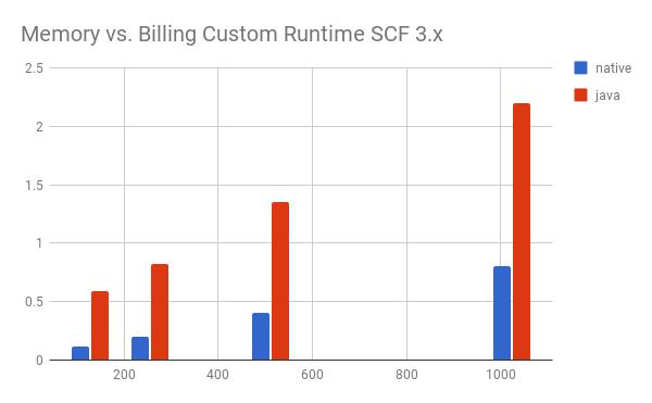 aws-billing-3.x