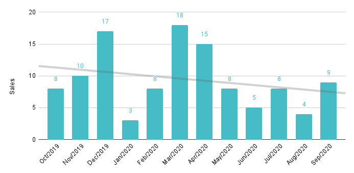 South Beach Luxury Condo 12-Month Sales with Trendline - Fig. 7.2