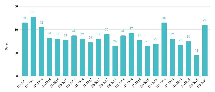 Sunny Isles Beach Luxury Condo Quarterly Sales 2015-2020 - Fig. 22.1