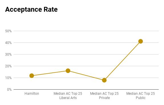Hamilton acceptance rate