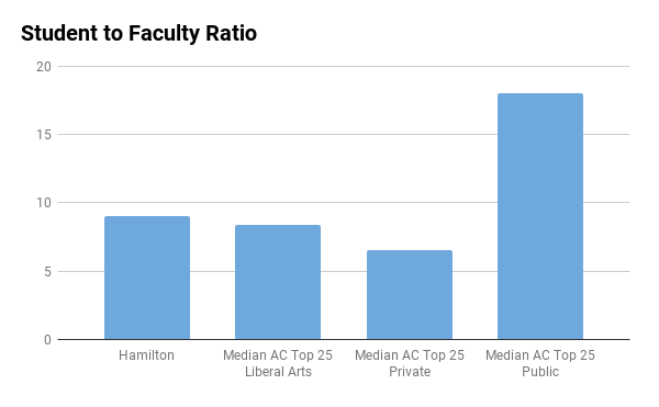 Hamilton College student to faculty ratio