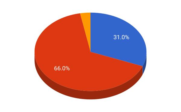 Hamilton College student population