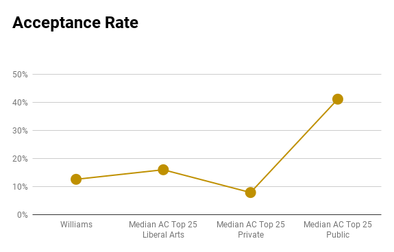 Williams acceptance rate