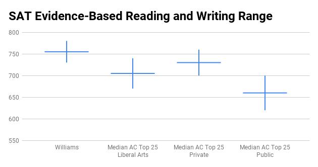 Williams College SAT score range