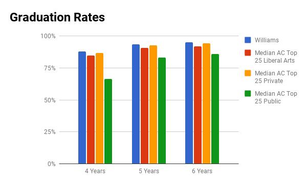 Williams College graduation rate