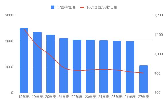 兵庫県ゴミ総排出量