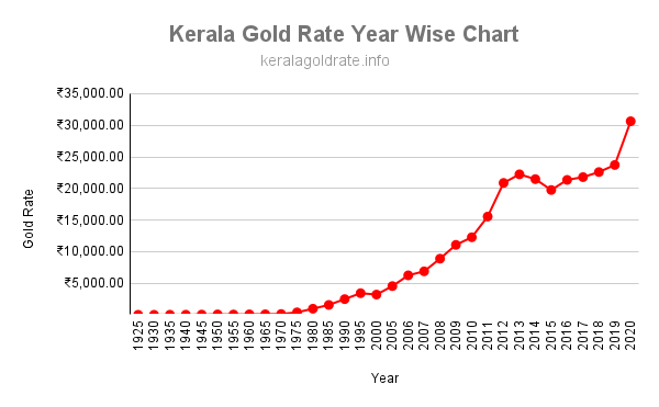 gold rate in kerala year wise