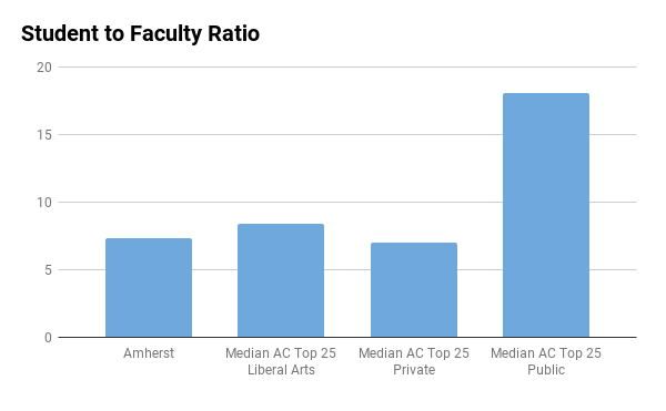 Amherst college student to faculty ratio