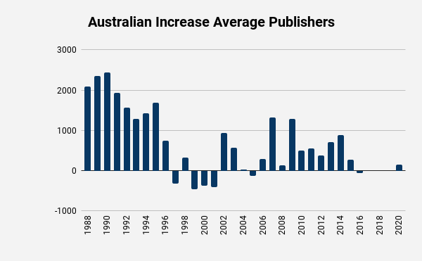 Jehovah's Witness Publishers Australia change in Average by year