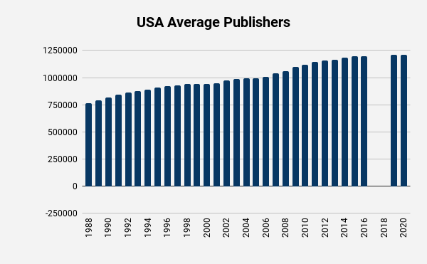 Jehovahs Witness US average publishers