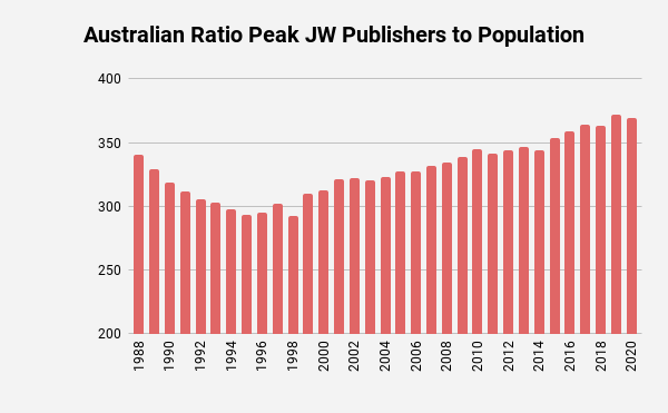 Jehovah's Witness Peak Publishers Australia as a percentage of population