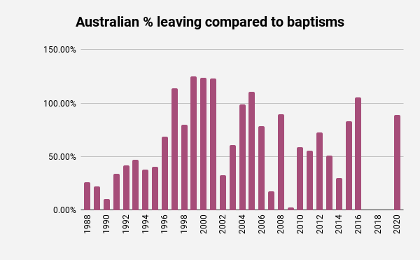 Australian Jehovah's Witness Publishers leaving as a percentage of baptisms