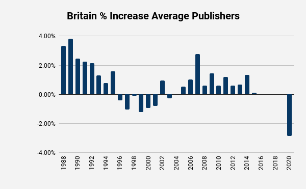 Jehovahs Witness UK percent increase in average publishers