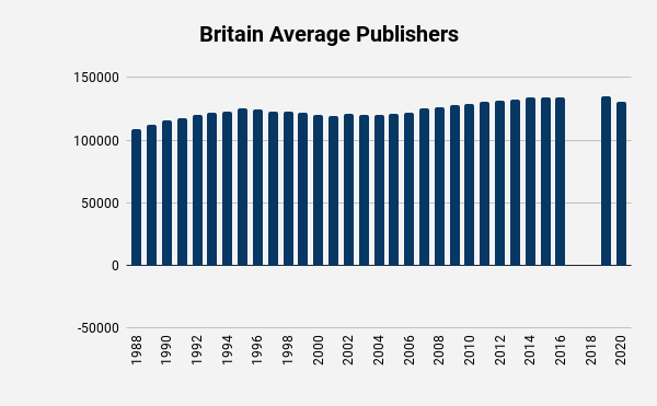 Jehovahs Witness UK average publishers