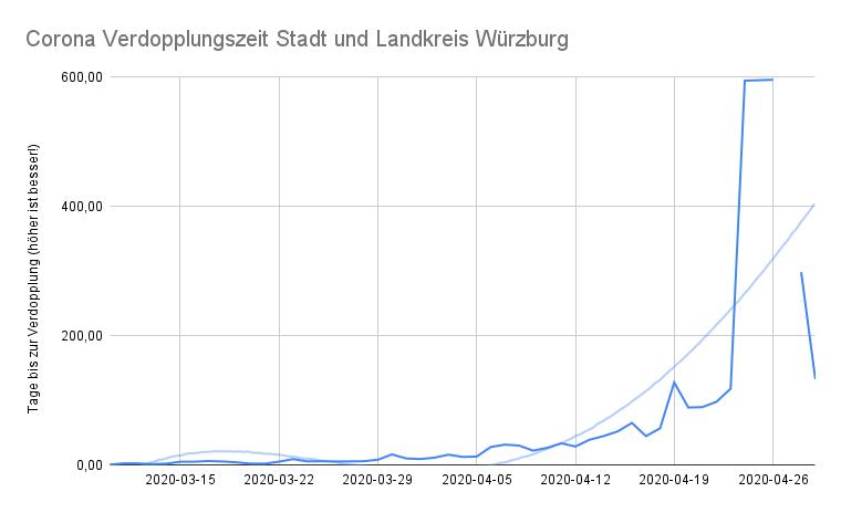 Wachstum Coronavirus in Deuschland, Baden-Württemberg, Main-Tauber Kreis und Würzburg