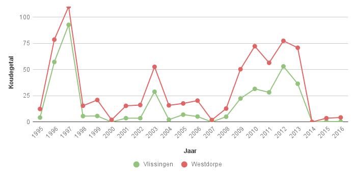 Figuur 3. Koudegetal volgens Hellmann in Vlissingen en Westdorpe voor de periode 1995-2016