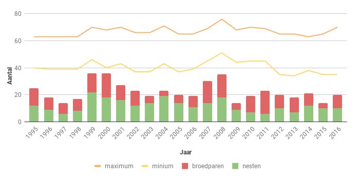 Figuur 22. Aantal nesten, broedparen en aantalsschatting van de Boomvalk in Zeeland in de periode 1995-2016.