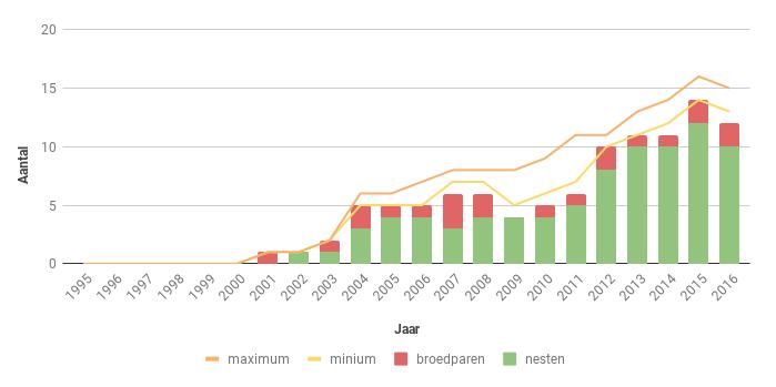 Figuur 23. Aantal nesten, broedparen en aantalsschatting van de Slechtvalk in Zeeland in de periode 1995-2016.