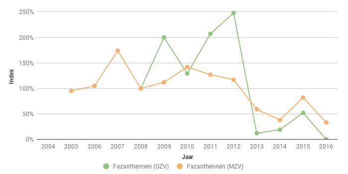 Figuur 8. Index van het aantal Fazanthennen (Phasianus colchicus) in Midden (MZV) en Oost Zeeuws-Vlaanderen (OZV) voor de periode 2005-2016. In 2008 ging het respectievelijk om 42 en 38 hennen.