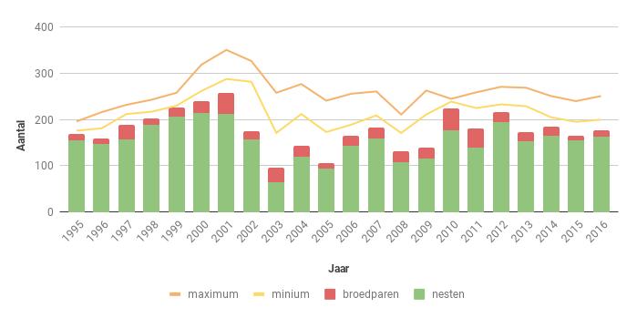 Figuur 12. Aantal nesten, broedparen en aantalsschatting (groene lijnen) van de Bruine Kiekendief in Zeeland in de periode 1995-2016.