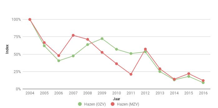 Figuur 5. Index van het aantal Hazen Lepus europaeus in Oost en Midden Zeeuws-Vlaanderen (OZV en MZV) voor 2004-2016. In 2004 ging het om 166 en 84 ex.