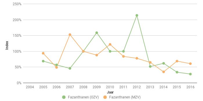 Figuur 7. Index van het aantal Fazant-hanen (Phasianus colchicus) in Midden (MZV) en Oost Zeeuws-Vlaanderen (OZV) voor de periode 2005-2016. In 2008 ging het respectievelijk om 29 en 58 hanen.