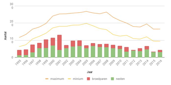 Figuur 16. Aantal nesten, broedparen en aantalsschatting van de Sperwer in Zeeland in de periode 1995-2016.