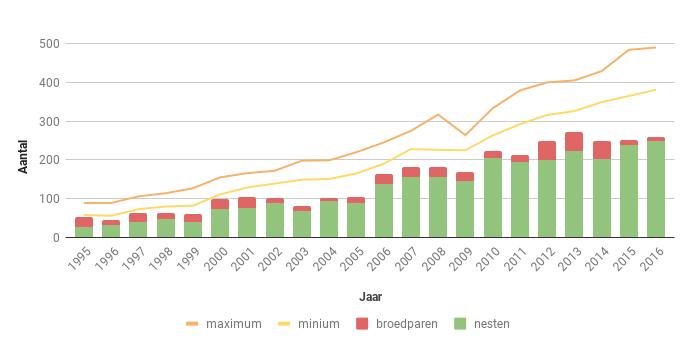 Figuur 17. Aantal nesten, broedparen en aantalsschatting van de Buizerd in Zeeland in de periode 1995-2016.