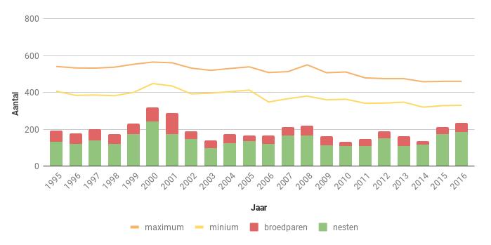 Figuur 19. Aantal nesten, broedparen en aantalsschatting van de Torenvalk in Zeeland in de periode 1995-2016.