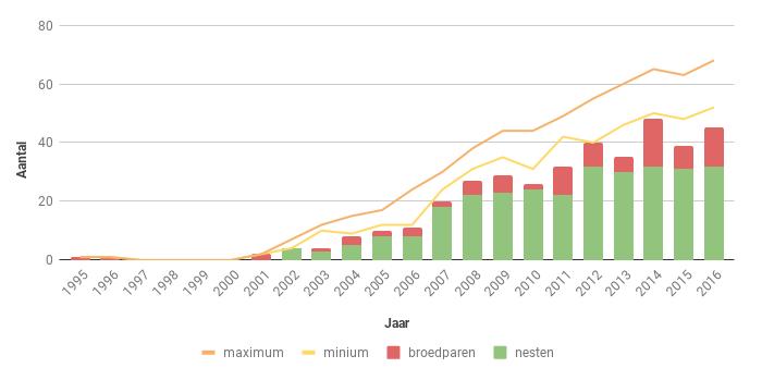 Figuur 14. Aantal nesten, broedparen en aantalsschatting (groene lijnen) van de Havik in Zeeland in de periode 1995-2016.