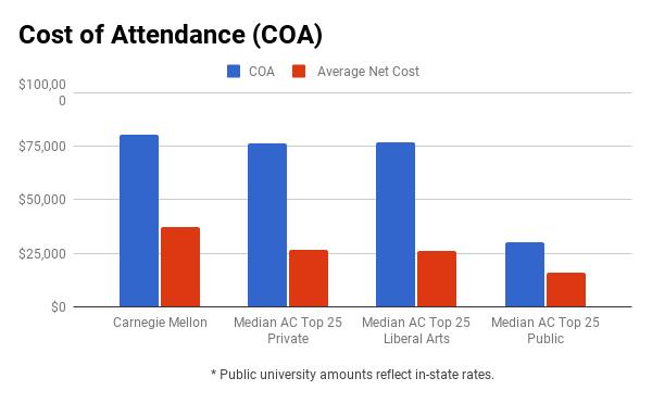CMU financial aid