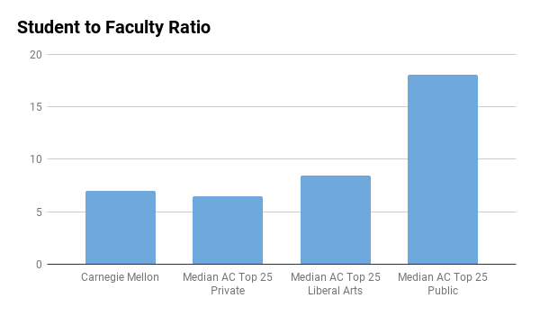 CMU student to faculty ratio