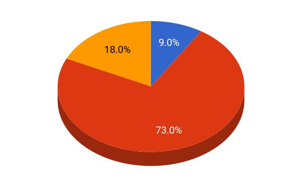 Carnegie Mellon University student population