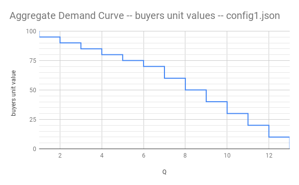 demand curve for examples/sim1.json