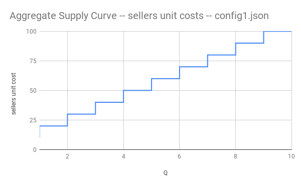 supply curve for examples/sim1.json