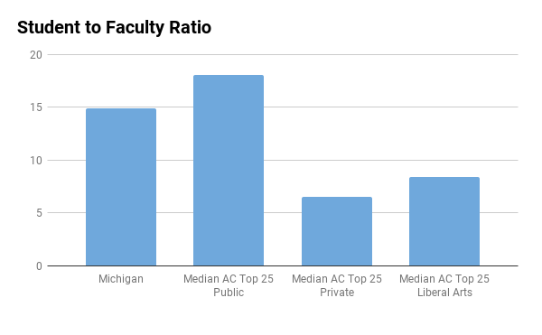 University of Michigan student to faculty ratio