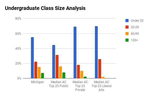 U Michigan undergraduate class sizes
