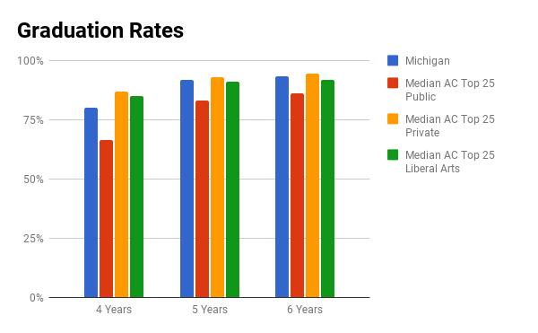 U Michigan graduation rates
