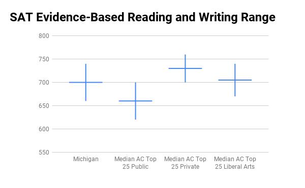 University of Michigan SAT range