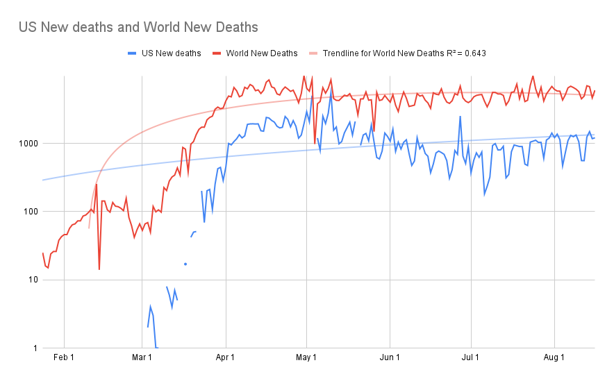 US New deaths and World New Deaths