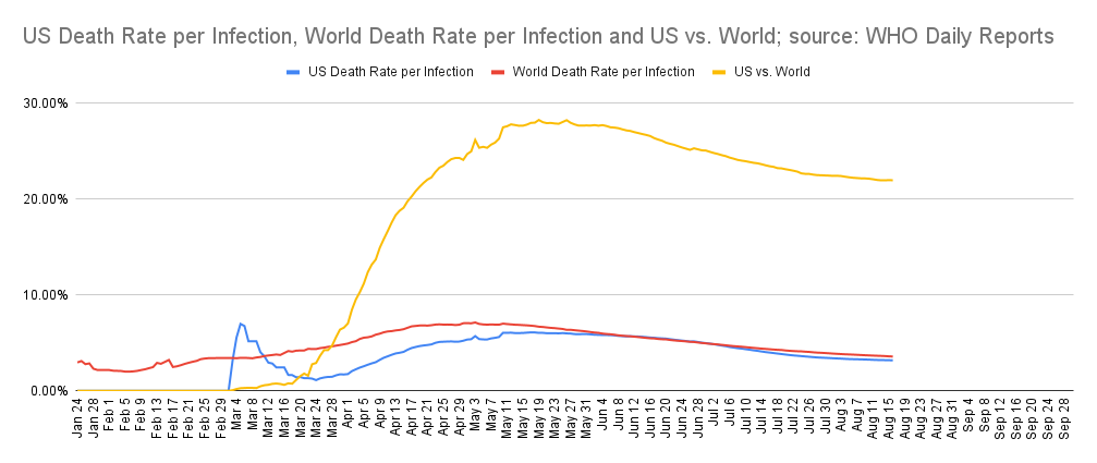 US vs World death rates per infection by day; source: WHO daily reports