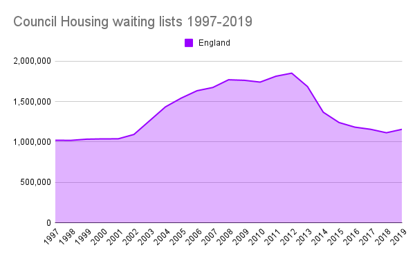 Graph: Council waiting lists in England